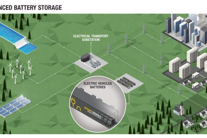 Groupe Renault launches energy stationary system from electric vehicle batteries in Europe