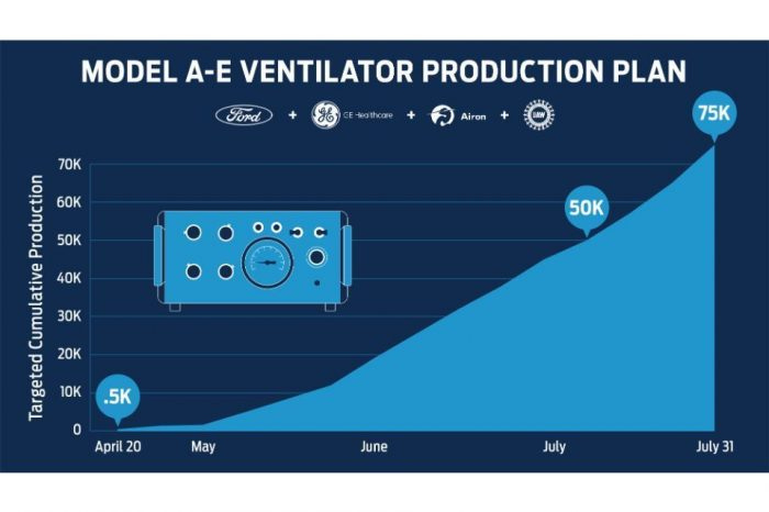 Ford to produce 50,000 ventilators in partnership with GE Healthcare to help coronavirus patients